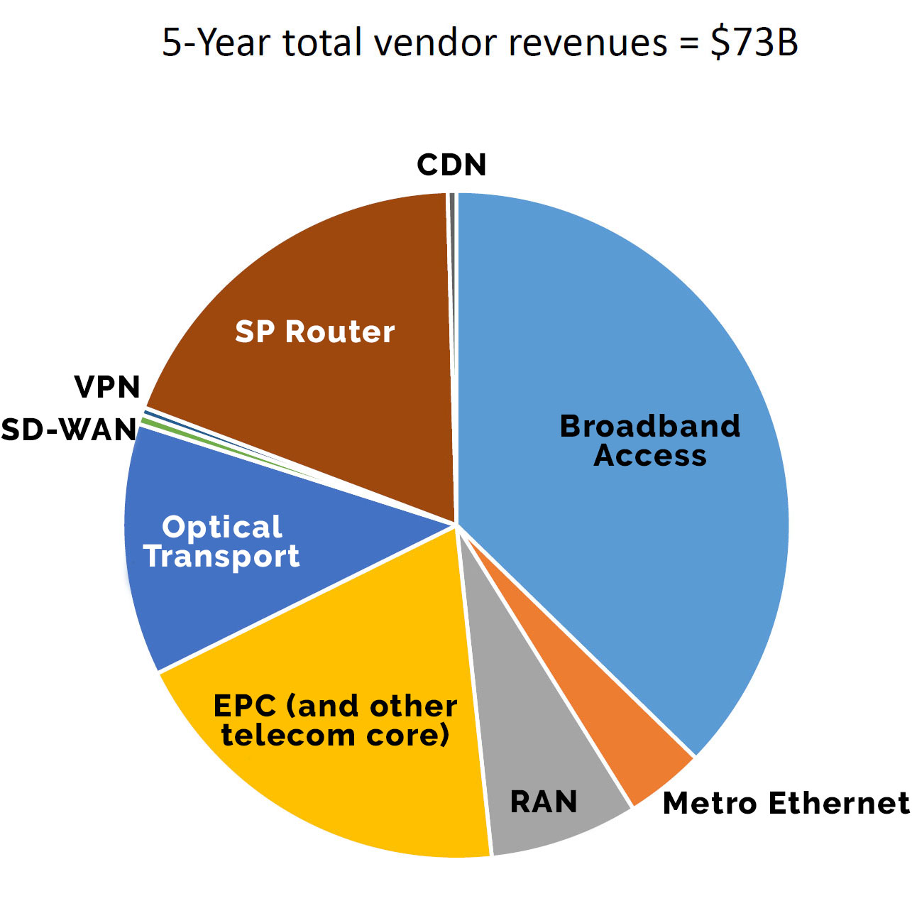 5 year total revenue vendors jpg