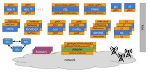µONOS Deployment Architecture 300x145 jpg
