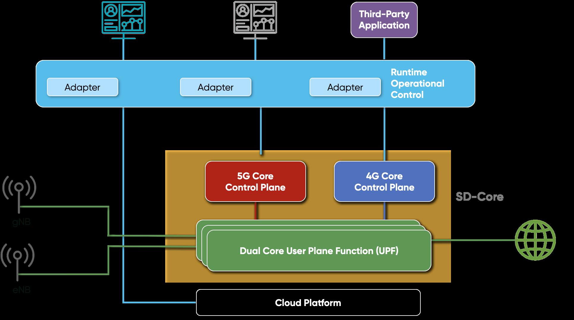 SD Core Figure2 WEB png